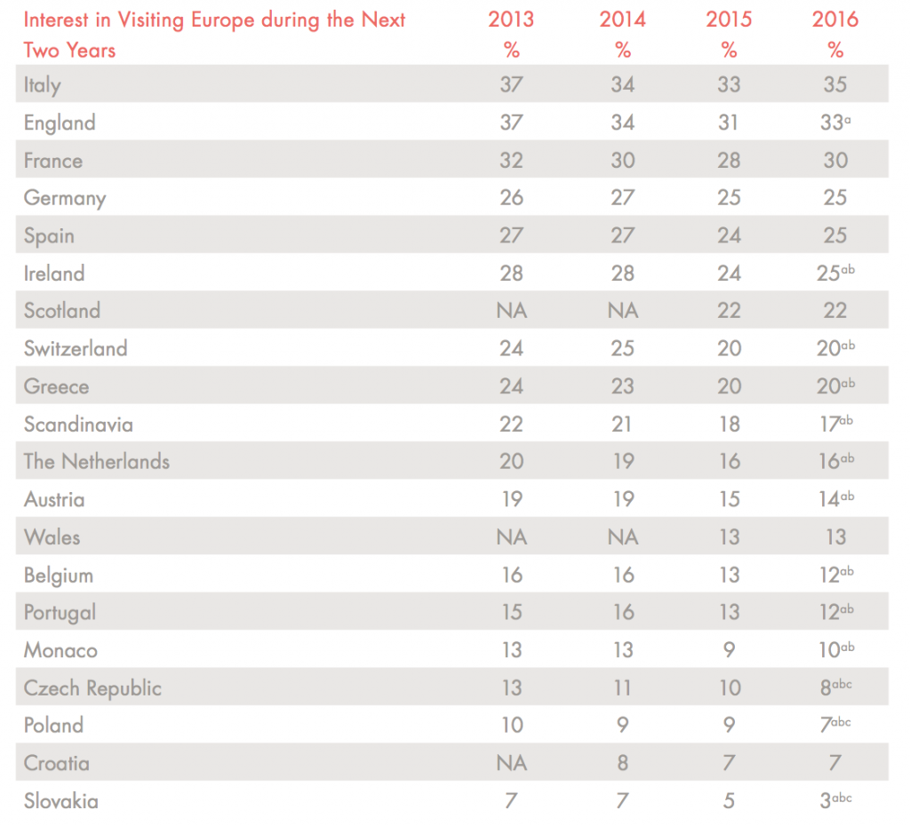 Top European Countries for US Travellers 2016